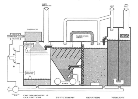 chambers Sewage Treatment Plant on a Ship Explained