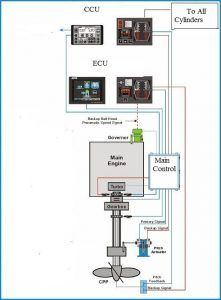 dmac single engine block diagram 221x300 Intelligent Engines   The New Generation Machines