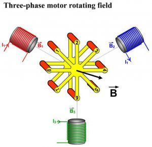 rotating field 300x290 Construction and Working of 3 Phase Induction Motor on Ship