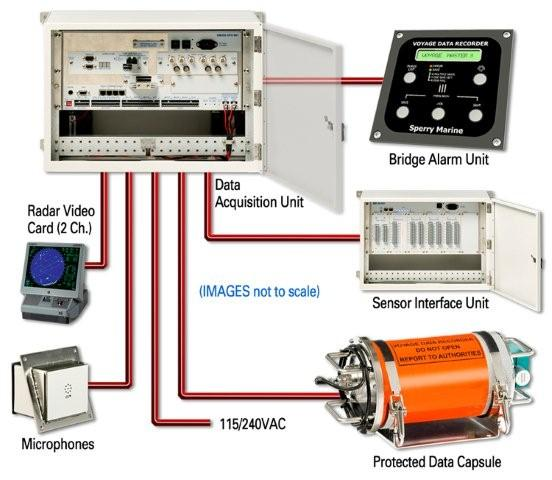 Voyage Data Recorder : Voyage data recorder on a ship explained