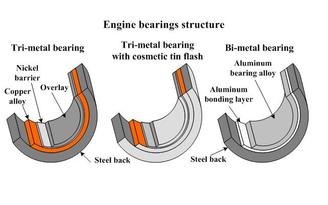 Types of main bearings of marine engines and their properties lead ccuart Images